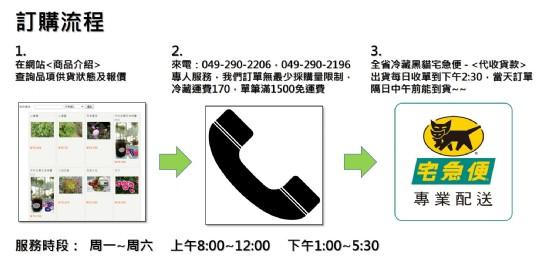 1.訂購流程說明