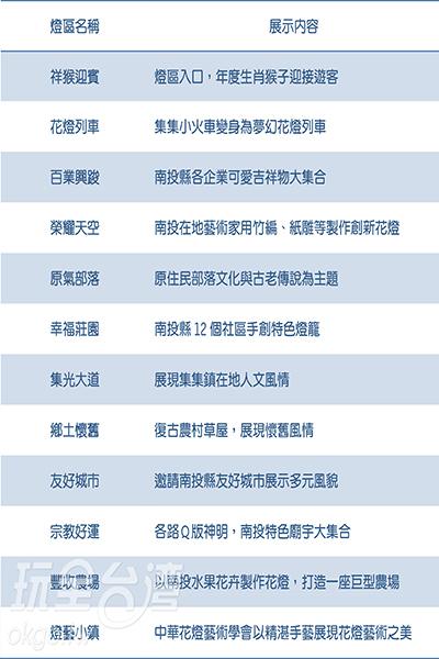 南投燈會的每個燈區都有不一樣的展示主題/玩全台灣旅遊網攝