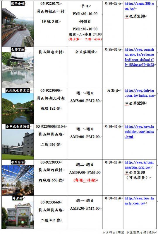 宜蘭旅遊資訊(1) 相片來源:礁溪多愛溫泉