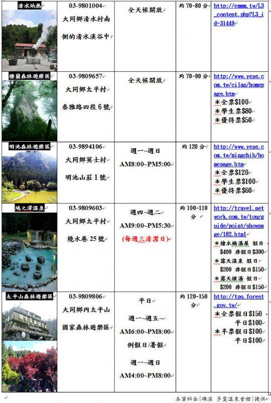宜蘭旅遊資訊(2) 相片來源:礁溪多愛溫泉